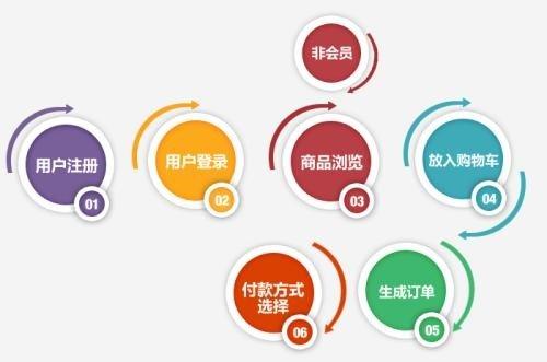 在线商城如何利用好软文工具插图
