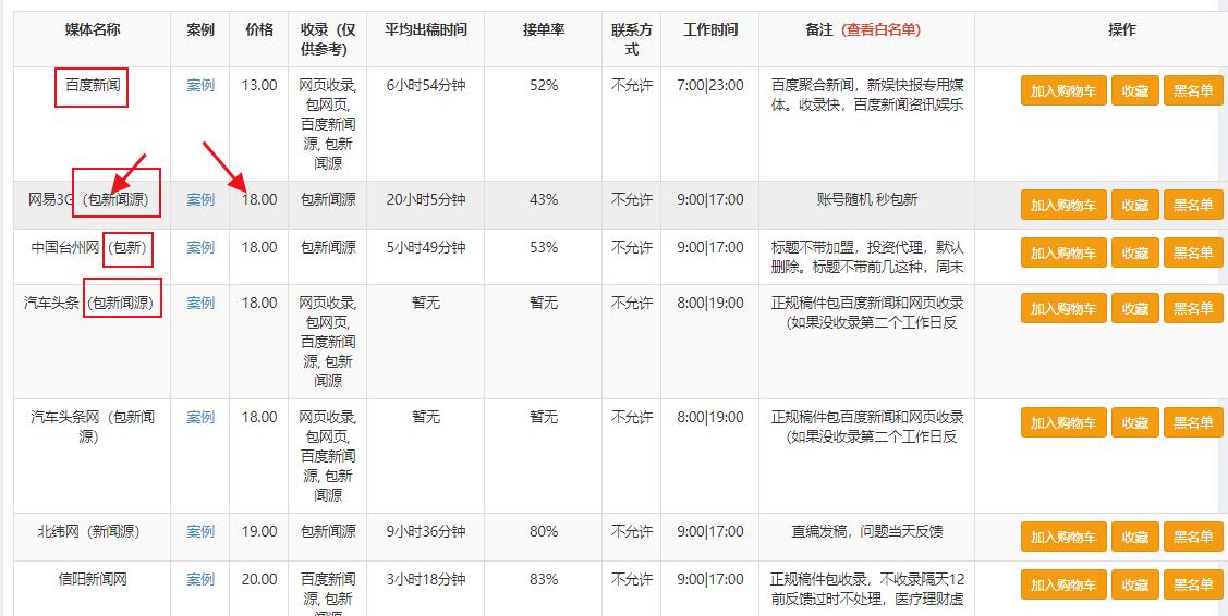 新闻稿发布平台_营销软文推广_新闻源稿件怎么发?| 发稿猫FaGaoMao.com插图4