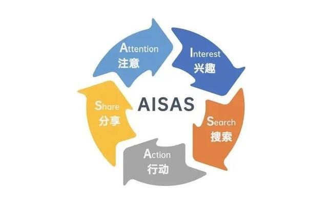 市场营销活动策划中常用的8种经典分析模型插图9