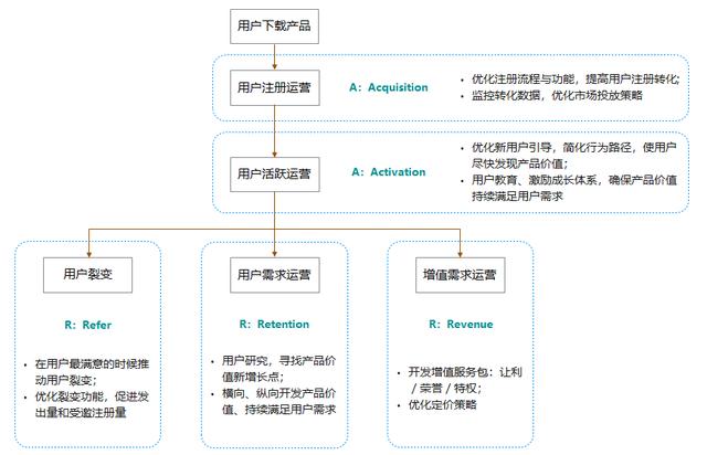 市场营销活动策划中常用的8种经典分析模型插图3