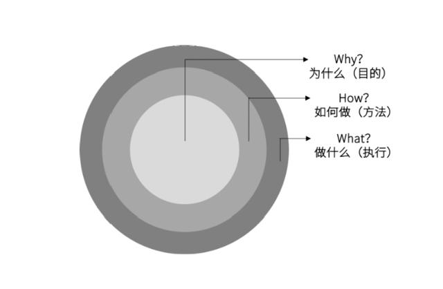 市场营销活动策划中常用的8种经典分析模型插图5